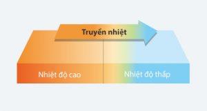 quá trình truyền nhiệt